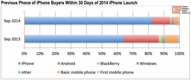 Android 用家不愛 iPhone 6 / 6 Plus, 反而更喜歡這台小 iPhone
