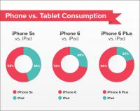 大螢幕手機讓你少用平板了嗎?研究指出 iPhone 6 與 iPhone 6 Plus 用戶漸漸少用 iPad 了