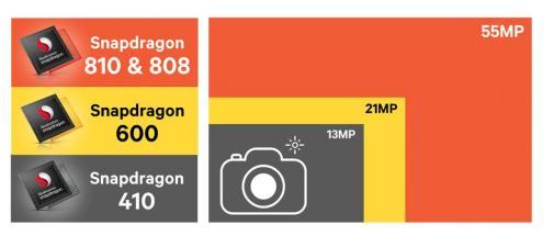 高通宣布 Snapdragon 將可支援 LTE Cat.9 ,透過 3 x 20MHz CA 達到 450Mbps 高速下載