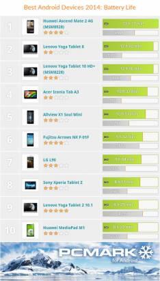 Futuremark 公布 3DMark 與 PCMark 之 Android 設備 2014 年末排行