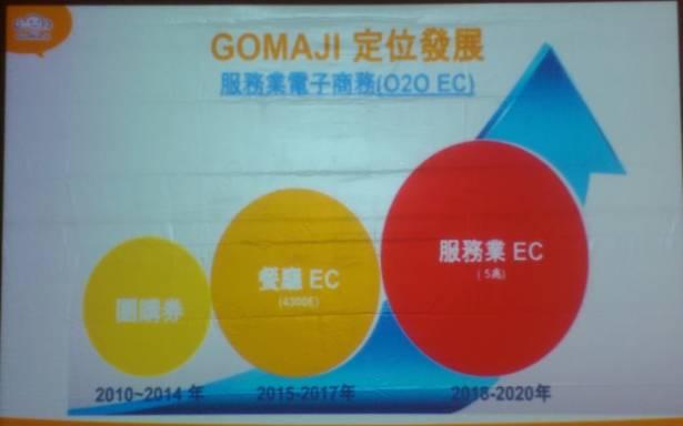比用信用卡付費更快更便宜 Gomaji 推出「夠麻吉卡APP」