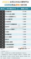 去年台灣15大B2C購物平台價格力排名 森森購物最會殺價