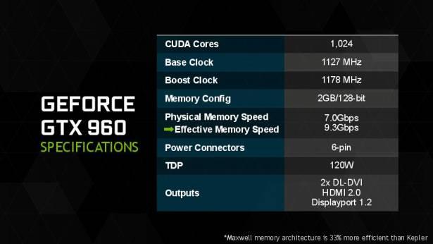 為電競玩家價格甜蜜點催生的新世代顯示卡, NVIDIA GeForce GTX 960 正式解禁