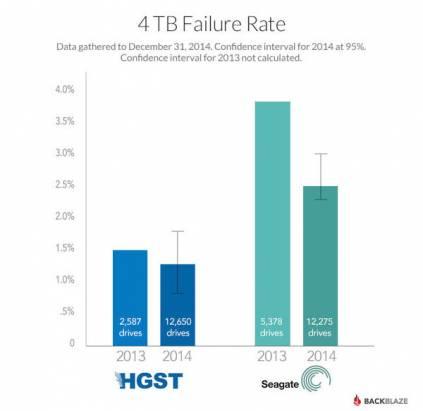 【雞瘟速報】2014最好的硬碟可靠性報告-BACKBLAZE提供