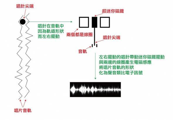 [音響研究室] 192Khz?取樣率是什麼?真的數字越高就越好聽嗎?玩數位流一定要懂的 DAC 選購要點!