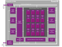 MWC 2015 : Imagination Technologies 將展出遊戲機級 GPU 架構 PowerVR GT7900