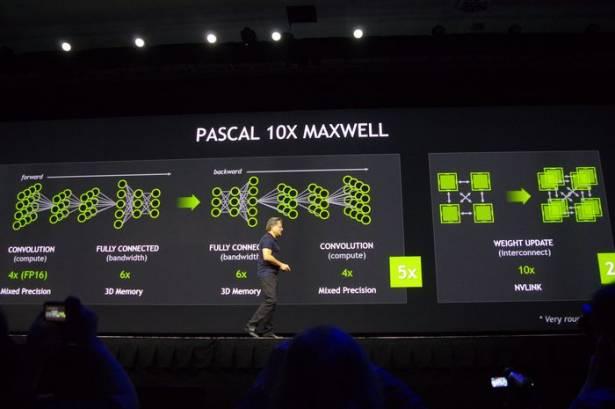 GTC 2015 : NVIDIA 次代 GPU 架構 Pascal 效能將具 10 倍 Maxwell 整體效能
