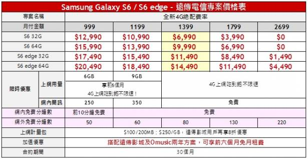 Samsung S6 / S6 Edge 上市售價、預購好禮資料
