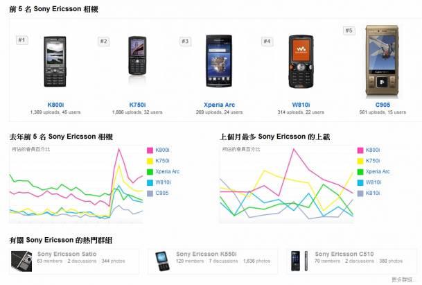 在Flickr中匪夷所思的Sony (Ericsson)排名,最熱門的是K800i,但居然找不到熱門的智慧型手機?