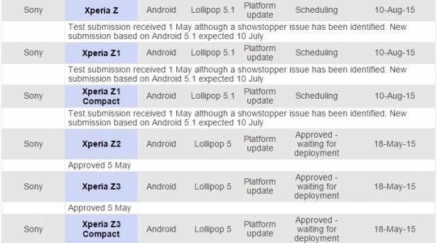 澳洲電信商公布, Sony 第一世代 Xperia Z 預計於八月獲得 Android 5.1 更新