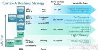 傳 ARM 加速微架構開發,可能在明年發表代號 Ares 與 Promecheus 兩款高階架構