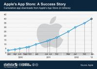 App Store歡慶成立五周年:窺探其商業模式與成功關鍵