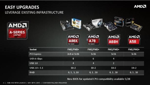 """AMD 全新桌面型 APU A10-7870K """"Godavari"""" APU 正式解禁,主打遊戲效能可超越 i3 + GT740"""