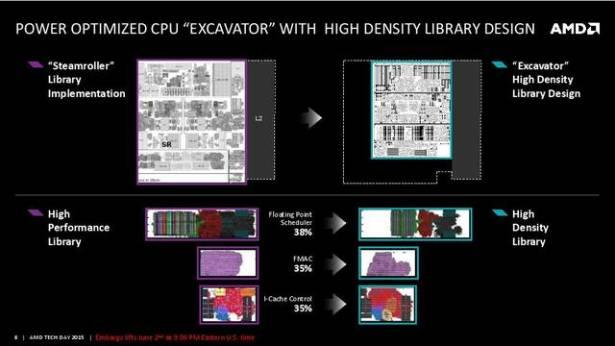Computex 2015 : 全新 Excavator CPU 架構結合 GCN 3.0 的筆電級高效能 SoC , AMD 第六代 APU Carrizo 正式發表