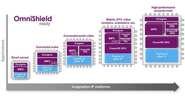 不在物聯網缺席, Imagination Technologies 宣布與台積電共同合作簡化設計程序