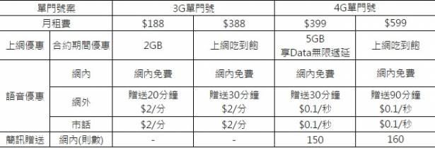 這算是反璞歸真了吧?台灣之星推出單辦門號上網吃到飽最低 388 專案