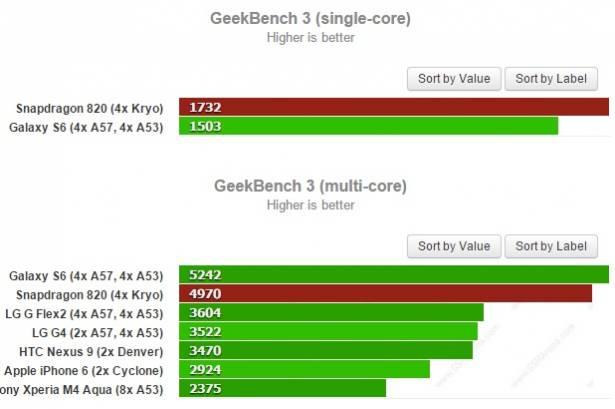 高通 Snapdragon 820 核心數據曝光, Kryo 單核性能勝於 Cortex-A53