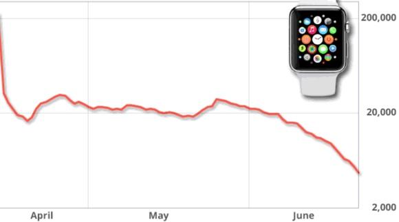 宛如搭了大怒神! Apple Watch 推出至今在北美銷售量已經下滑九成