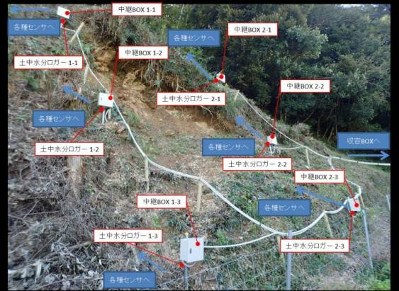 為盡早預防土石流發生, NEC 在日本進行土石流發生潛勢精準預警技術