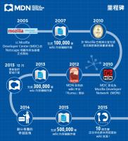 歡慶 MDN 為大家記錄 Web 十年有成