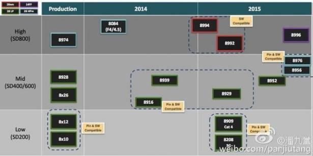 中國分析師貼出 Snapdragon 820 技術簡報,暗示中國品牌將由小米在年底搶到首發