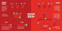 YouTube 透過新演算法解開 301+ 觀賞人數封印,終於可及時顯示真實收看收看人數