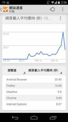 你的網站有人看嗎?用Android手機看 Google Analytics 網站優化不可不知的重要數據