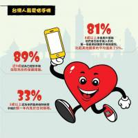 調查顯示台灣消費者在台 港 新 馬當中最愛惜手機,但也仍有一半以上使用者摔過手機