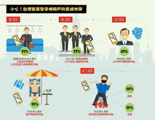 調查顯示台灣消費者在台、港、新、馬當中最愛惜手機,但也仍有一半以上使用者摔過手機