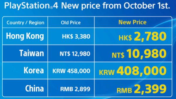 SONY在亞洲區的TGS展前說明會上宣布10月1日同步降價,台灣地區售價為$10,980