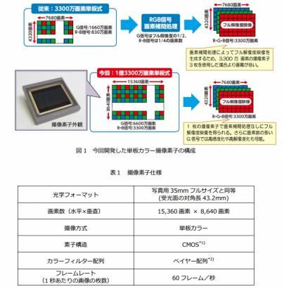 為了 8K 影像製作, NHK 發表 1.33 億畫素 CMOS