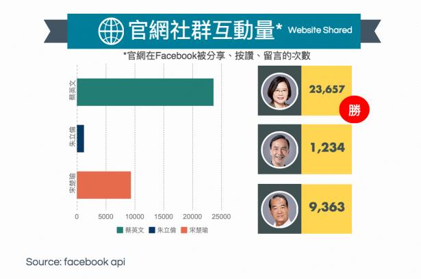 報告三位總統候選人:你們花那麼多心力在經營臉書,有人連標準追蹤碼都沒安裝,數位行銷能力趨近於零