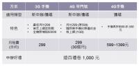 遠傳網路門市專屬優惠,299 上網吃到飽 4G 月租半價,再享網內互打免費