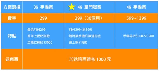 [科科買東西] 4G 上網 299 元搞定?遠傳網路門市在家申辦,輕鬆激省一大筆