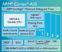 主打超低功耗, ARM 發表標榜 Cortex-A7 後繼架構的 Cortex-A35 低功耗 CPU 架構