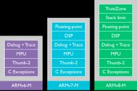針對不同領域最佳化, ARM 發表針對嵌入式領域的 ARMv8-M 架構