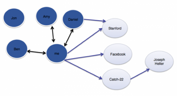 臉書為何能創造出比Google、亞馬遜更厲害的搜尋引擎?