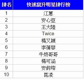 Google 公布台灣 2015 關鍵字排行榜,娛樂、天氣與新奇關鍵字為熱門議題