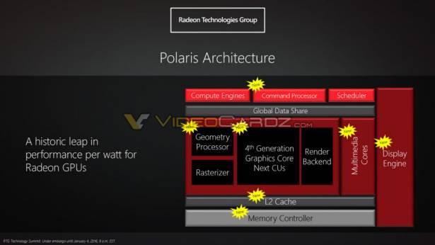 CES 2016 : AMD 公布第四代 GCN 架構北極星,號稱每瓦效能史上最大突破