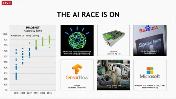 CES 2016 : NVIDIA CES 展前活動,以基於 GPU 的機器學習驅動自動駕駛發展