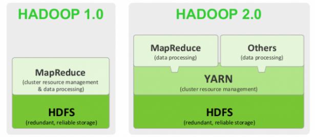 一通前雅虎工程師凌晨三點接到的電話,如何改變了Hadoop的未來?