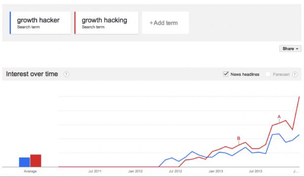 一分鐘懶人包告訴你為什麼「Growth hacking」這個詞爭議那麼大 讓網路名人間如此爭鋒相對