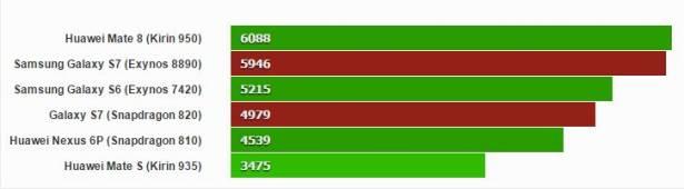 三星 Galaxy S7 不同處理器版本 GeekBench 測試數據曝光, Snapdragon 820 、 Exynos 8890 各有勝場