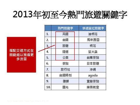 以大數據資訊分析, Google 分享台灣旅遊搜尋行為與趨勢