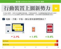 資訊圖表:網頁瀏覽PC仍是霸主!