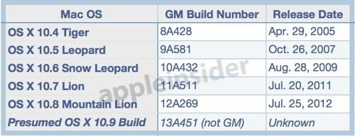 疑似 OS X 10.9 build 代碼現身 bug report,很可能會在 WWDC 上對開發者釋出