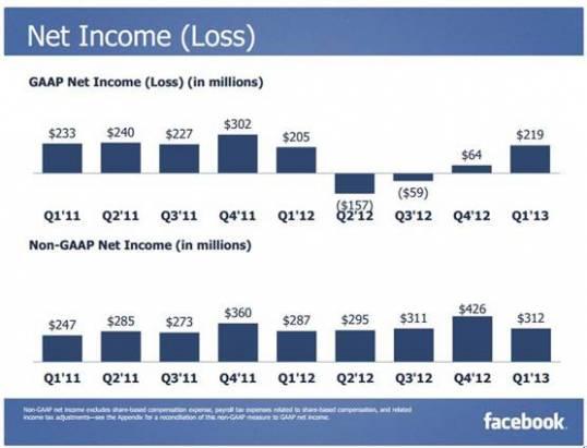 從Facebook Home看碎片化時代的行動社交發展