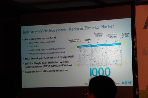 Computex 2013: ARM : One Size Does Not Fit All ,架構高彈性滿足市場多元化需求