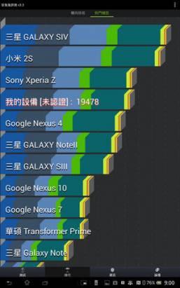 不只撈金魚、撈鯉魚也沒問題,美型防水平版 Sony Xperia Tablet Z 動手玩