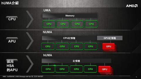 AMD HSA 異構運算計畫最後一塊拼圖: hUMA 統一記憶體存取
